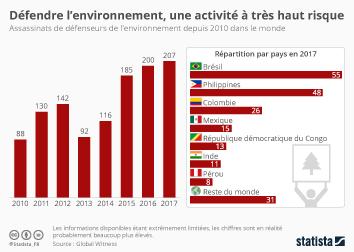 Infographie: Défendre l'environnement, une activité à très haut risque | Statista