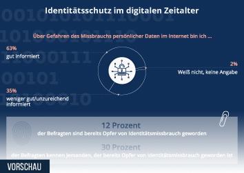 Infografik - Umfrage Identitätsschutz im digitalen Zeitalter