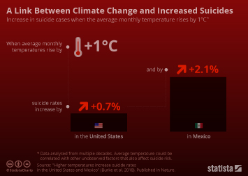 Infographic - link Between Climate Change and Increased Suicides