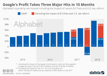 Infographic: Google's Profit Takes Three Major Hits in 15 Months | Statista
