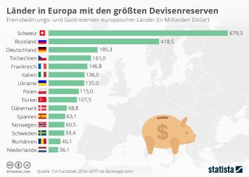 Link zu Länder in Europa mit den größten Devisenreserven Infografik