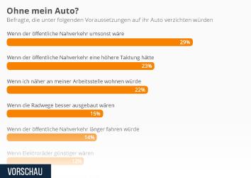 Infografik: Wann die Deutschen auf ihr Auto verzichten würden | Statista