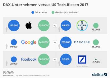 Infografik - DAX-Unternehmen versus US Tech-Riesen