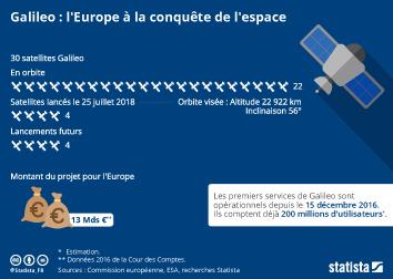 Infographie - Galileo : l'Europe à la conquête de l'espace