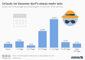 Infografik - Urlaubstage im Sommer