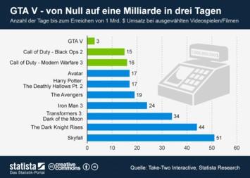 Infografik: GTA V - von Null auf eine Milliarde in drei Tagen | Statista