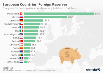 Gold as an investment Infographic - European Countries' Foreign Reserves