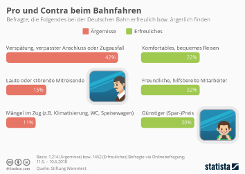 Infografik: Pro und Contra beim Bahnfahren | Statista