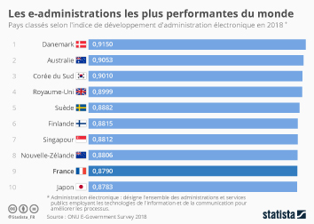 Les e-administrations les plus performantes du monde