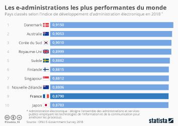 Infographie - Les e-administrations les plus performantes du monde