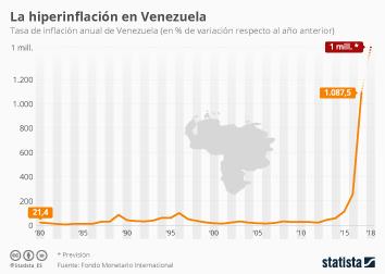 Infografía - La hiperinflación se ceba con Venezuela