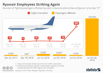 Infographic: Ryanair Employees Striking Again | Statista