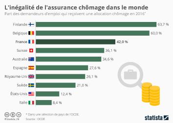 Infographie: L'inégalité de l'assurance chômage dans le monde | Statista