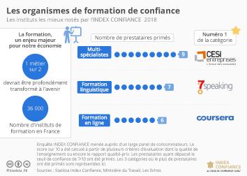 Infographie: Les organismes de formation de confiance | Statista