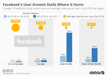 Infographic - Facebook user growth by region