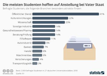 Die meisten Studenten hoffen auf Anstellung bei Vater Staat