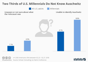 Infographic - U.S. Millennials knowledge about the Holocaust