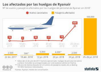 Infografía - Un verano de huelgas para Ryanair