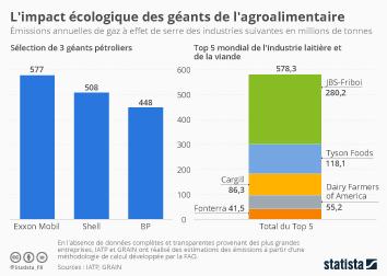 Infographie: L'impact écologique des géants de l'agroalimentaire | Statista