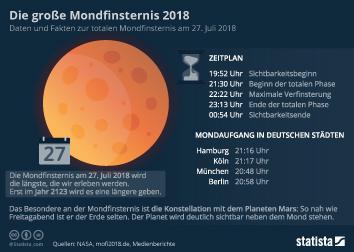 Infografik: Die große Mondfinsternis 2018   Statista