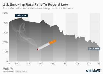Infographic - U.S. Smoking Rate Falls To Record Low
