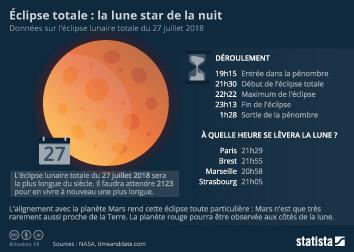 Infographie: Éclipse totale : la lune star de la nuit | Statista