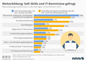 Infografik - Weiterbildung in deutschen Unternehmen