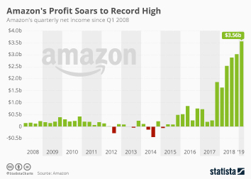 Infographic - Amazon quarterly profit