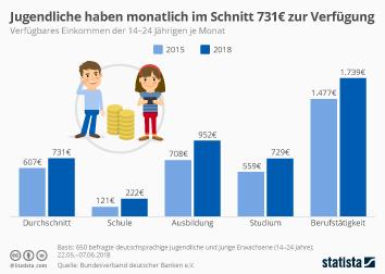 Jugendliche haben monatlich im Schnitt 731 Euro zur Verfügung