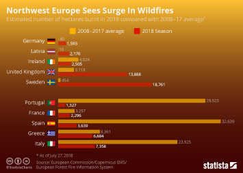 Infographic - Northwest Europe Sees Surge In Wildfires