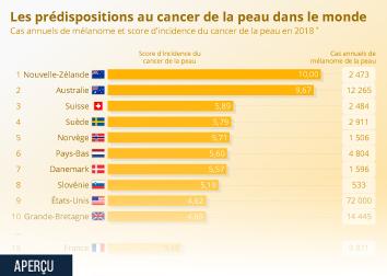 Infographie - Les prédispositions au cancer de la peau dans le monde