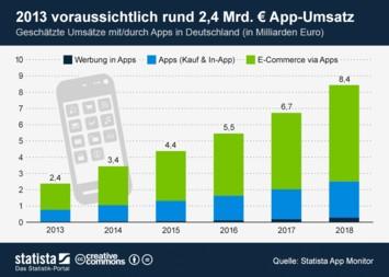 Infografik - Geschätzte App-Umsätze in Deutschland