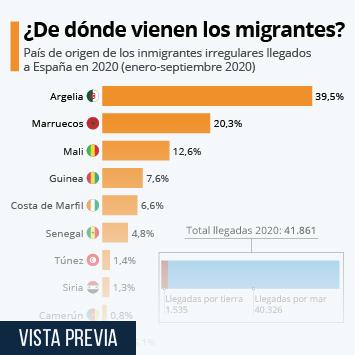 Infografía: ¿De dónde proceden los migrantes a España?  | Statista