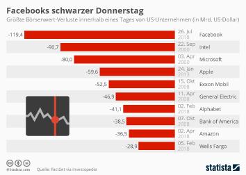 Infografik: Facebooks schwarzer Donnerstag   Statista