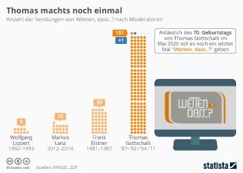 Infografik: Thomas machts noch einmal | Statista