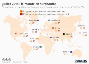 Infographie - Températures maximales moyennes en juillet