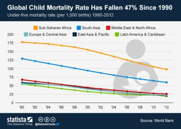 Infographic - Global Child Mortality Rate Has Fallen 47 Percent Since 1990