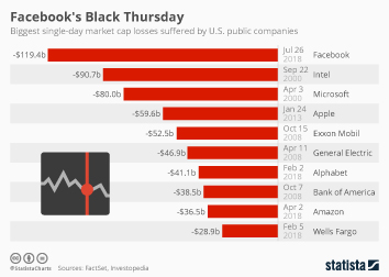 Infographic: Facebook's Black Thursday | Statista