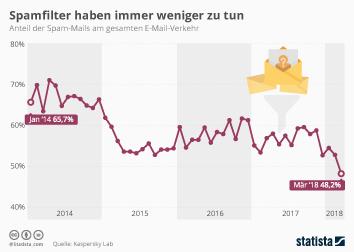 Infografik: Spamfilter haben immer weniger zu tun | Statista