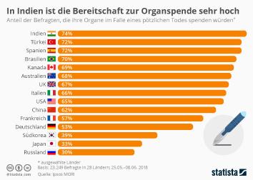 Infografik: In Indien ist die Bereitschaft zur Organspende sehr hoch   Statista