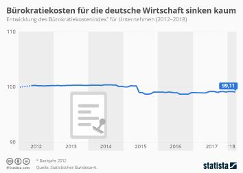 Infografik - Entwicklung des Bürokratiekostenindex
