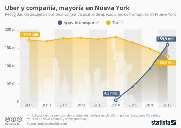 Infografía: Nueva York, feudo de las apps de transporte | Statista