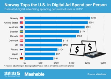 Infographic: Norway Tops the U.S. in Digital Ad Spend per Person | Statista