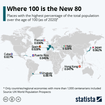 Where 100 is the New 80