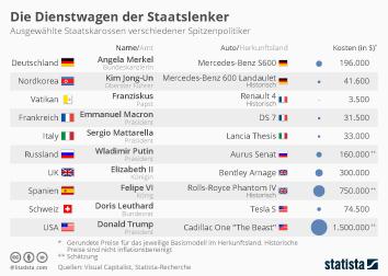 Infografik: Die Dienstwagen der Staatslenker | Statista