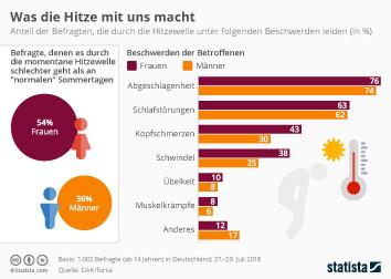 Infografik - Gesundheitliche Auswirkungen von Hitze