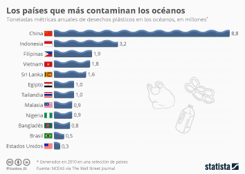 Infografía - Los países que más contaminan los océanos con plástico