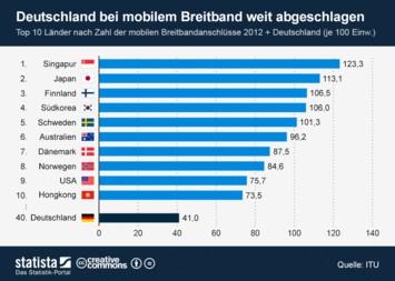 Infografik: Deutschland bei mobilem Breitband weit abgeschlagen   Statista