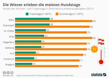 Infografik - Anzahl der Sommer- und Tropentage in Österreichs Landeshauptstädten