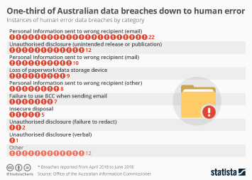 Infographic - instances of human error data breaches by category